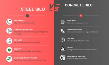 Comparsion between concrete storage silo and lipp steel silo